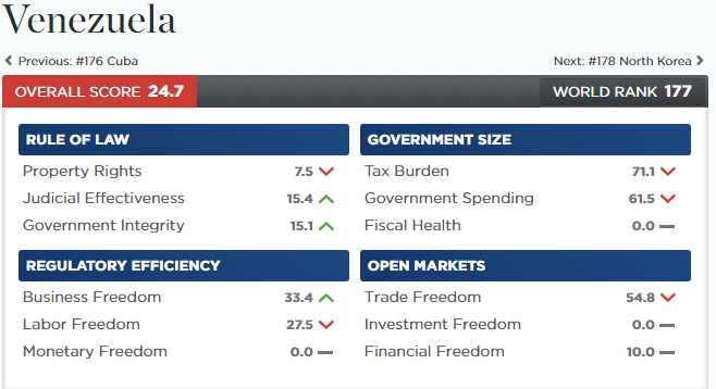 Venezuela de penúltimo libertad económica